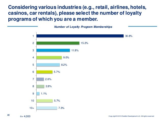 Why Hotel Loyalty Programs are Good for Hotels