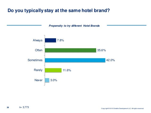 customer loyalty in hospitality industry Retaining existing customers implementing effective policies of customer satisfaction and loyalty in hotel industry customer satisfaction is largely hooked upon quality of service measuring customer satisfaction in the hotel industry is important in order to.
