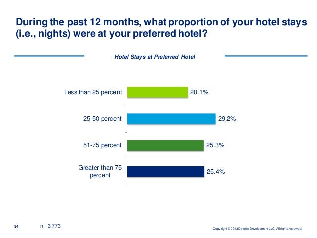 customer loyalty in hospitality industry Customer loyalty programs work the beginner's guide to customer loyalty programs updated: september 6 and companies in the travel and hospitality industry.