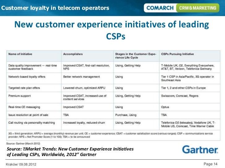 customer loyalty in telecommunication industry