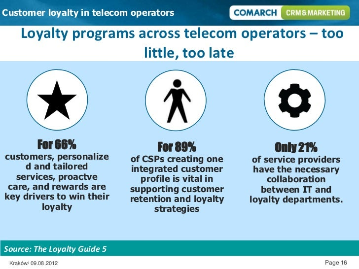 customer loyalty in mobile telecommunications companies