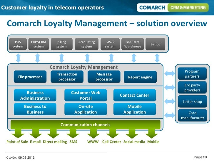 Customer Loyalty In Telecom Operators Comarch