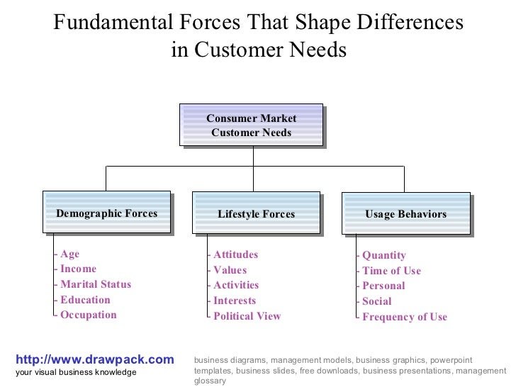 Customer needs business diagram customer needs business diagram fundamental forces that shape differences in customer needs httpdrawpack ccuart Gallery