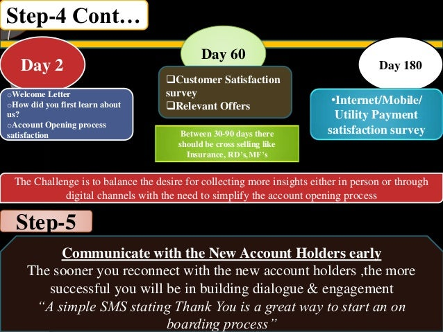Step-4 Cont… Day 2 oWelcome Letter oHow did you first learn about us? oAccount Opening process satisfaction Day 60 Custom...
