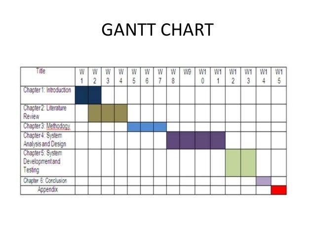 a gantt chart of a restaurant: Phd research proposal gantt chart chomage et croissance dissertation