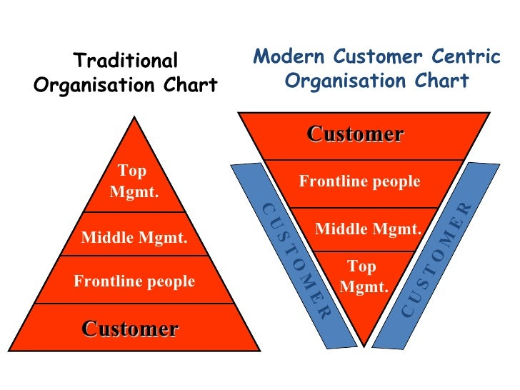 customer relationship oriented marketing practices in smesno