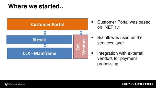 Customer Portal Integration With Sap Crb Is Tough Think Again