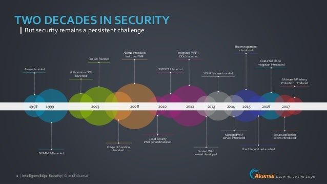| Intelligent Edge Security | © 2018Akamai2 TWO DECADES IN SECURITY But security remains a persistent challenge 2017201620...