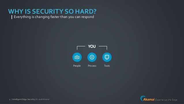 | Intelligent Edge Security | © 2018Akamai4 Process ToolsPeople YOU WHY IS SECURITY SO HARD? Everything is changing faster...