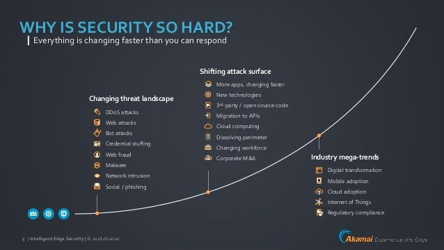 | Intelligent Edge Security | © 2018Akamai5 Process ToolsPeople YOU | Intelligent Edge Security | © 2018Akamai5 WHY IS SEC...