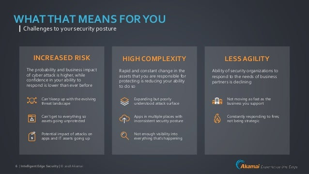 | Intelligent Edge Security | © 2018Akamai6 WHATTHAT MEANS FORYOU Challenges to your security posture INCREASED RISK The p...