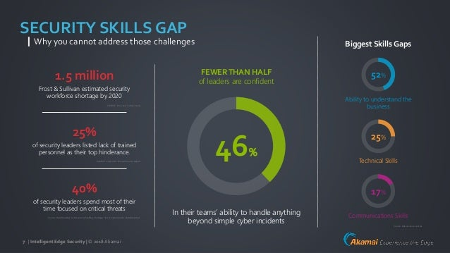 | Intelligent Edge Security | © 2018Akamai7 SECURITY SKILLS GAP Why you cannot address those challenges 25% of security le...