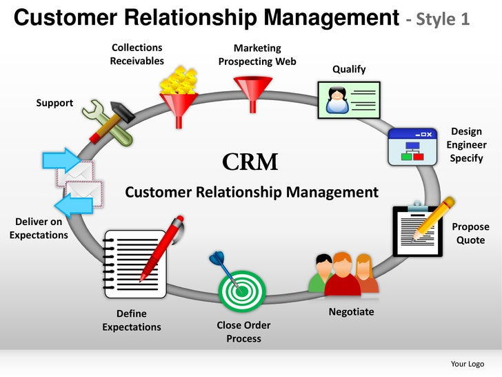 customer relationship management in banking industry ppt presentation