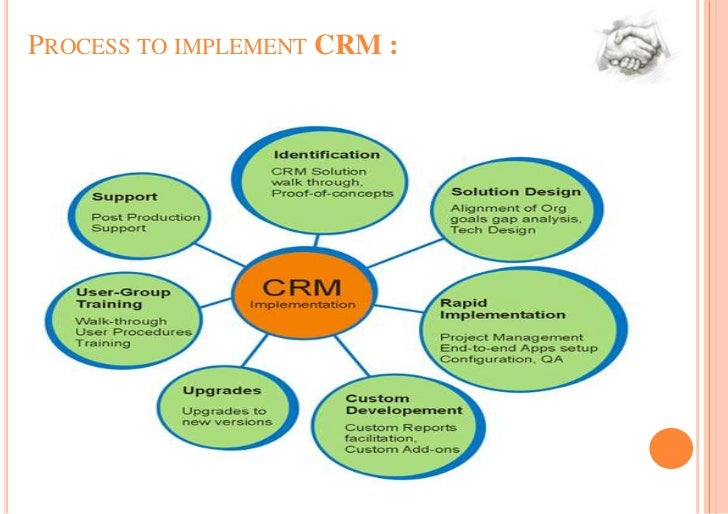 customer relationship management and systems essay Customer relationship management (crm) is a technology that allows businesses both large and small to organize, automate, and synchronize every facet of customer interaction crm system examples include marketing, sales, customer service, and support.