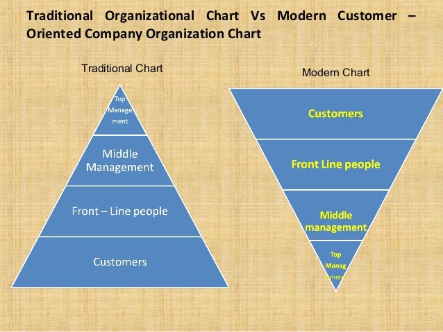 customer relationship mgmt Customer relationship management (crm) customer relationship management, better known as crm, is a broad term that covers concepts used by companies to manage their relationships with customers, which may include attracting the customer, analyzing the customer, and satisfying the customer.