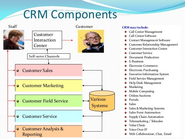 relationship between commerce and crm
