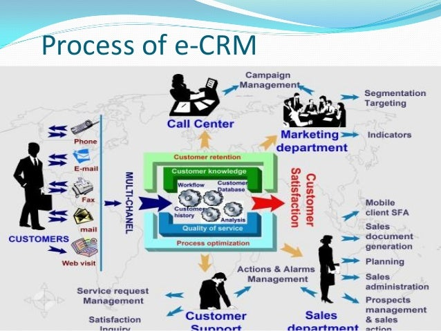 customer relationship management center for research on information technology and organizations