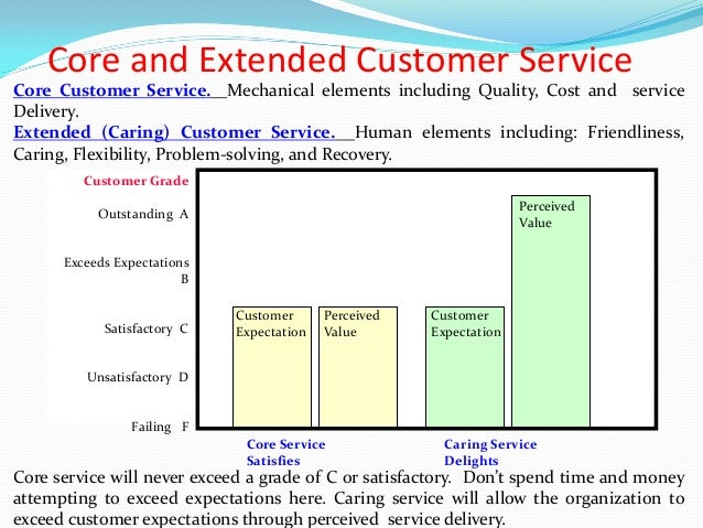 Customer Expectations: 7 Types All Exceptional Researchers Must Understand
