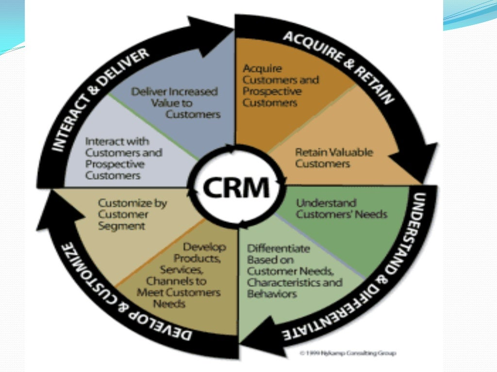 Customer Relationship Management : Research Proposal - Free Sample
