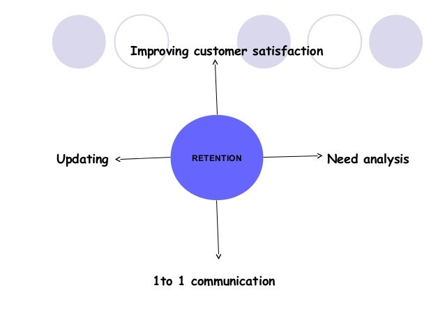 Customer relationship management cts