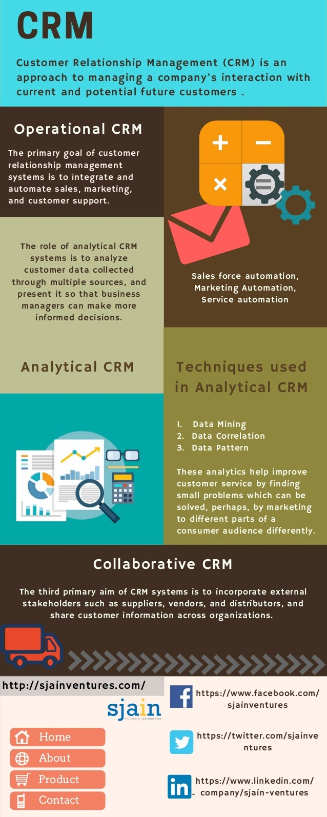 Sales force automation, Marketing Automation, Service automation Operational CRM Customer Relationship Management (CRM) is...