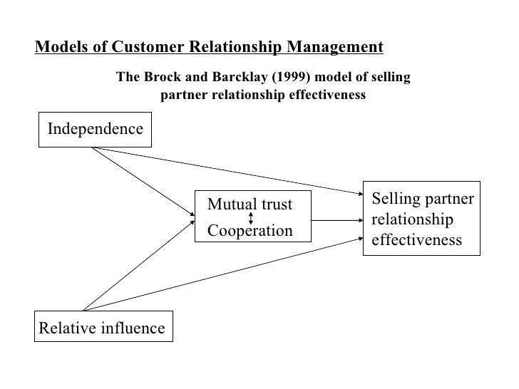the evans and luskin 1994 model for effective relationship marketing