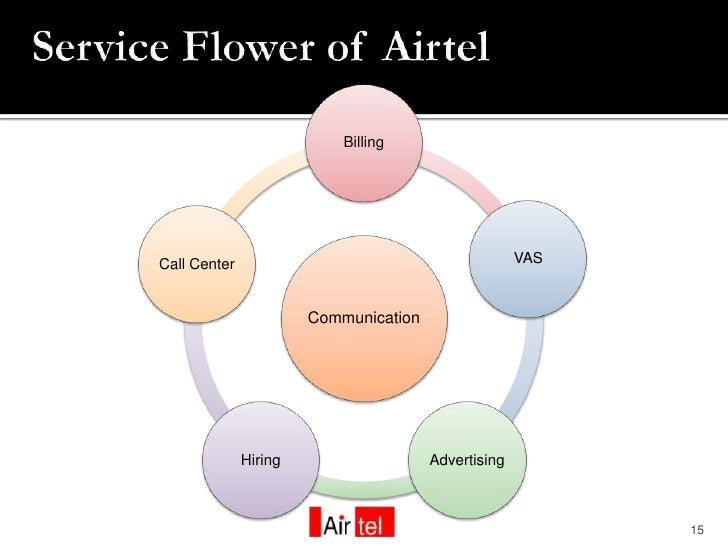 crm strategy at airtel The latest tweets from agile crm (@agilecrm) all-in-one  and strategy - sitepronews http  bharti airtel, videocon, reliance: indonesia.