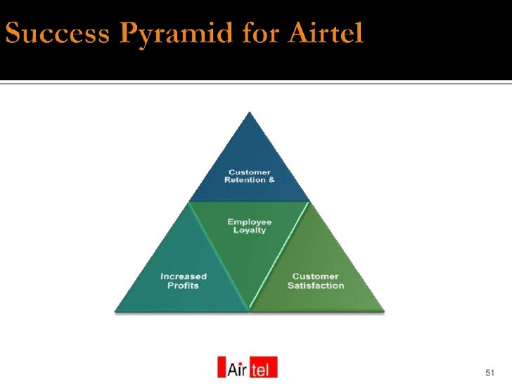    The results so far have been promising    Airtel has been presently riding on the     telecom boom.    CRM's effecti...