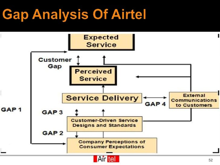 customer relationship management in airtel and vodafone A presentation bymohita lamba pulkit chawla shruti saxena tanvi seth what is crm crm is a business strategy that aims to, understand ,anticipate manage and personalize the.