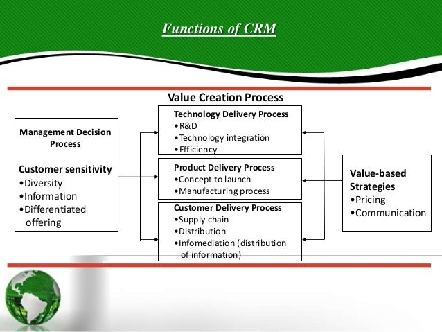 Customer Relationship Management [CRM]