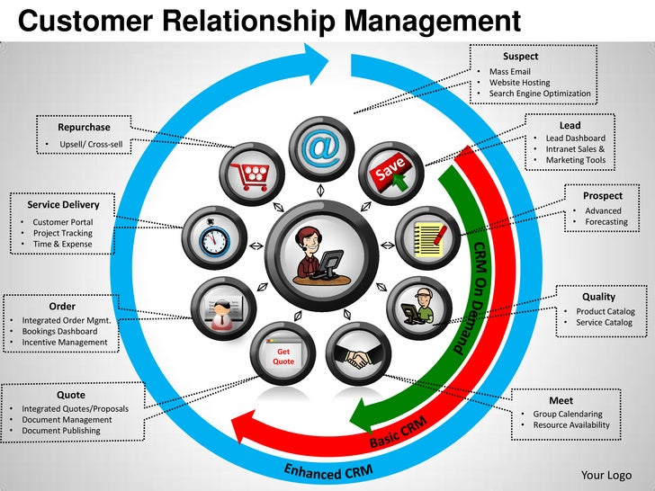 customer relationship management report template