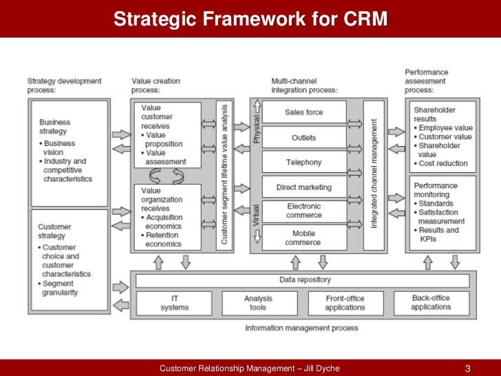 hrm integration with strategic management Integrating strategic human capital and strategic specific areas of integration of shc and strategic hrm capital and strategic human resource management.