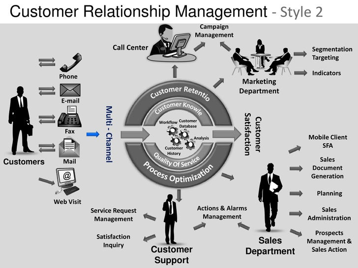 Customer relationship management crm 2 powerpoint