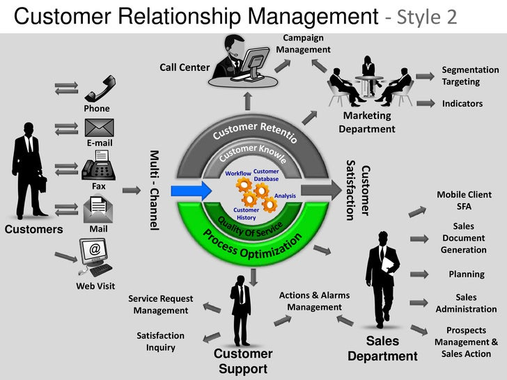 marketing and customer relationship management Sync up with hubspot marketing  hubspot's sales, marketing, customer service  make pipeline management simple with hubspot crm.