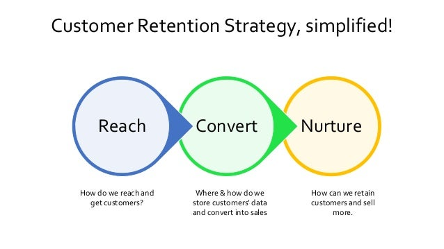 Customer Retention Strategy, simplified! NurtureConvertReach How do we reach and get customers? Where & how do we store cu...