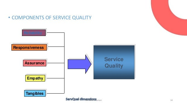 servqual model and customer satisfaction