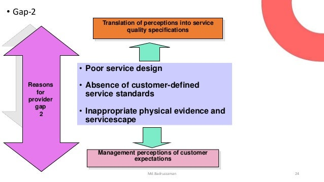 sservice quality and customer satisfaction Although they are interrelated concepts, there is a difference between service quality and customer satisfaction the marketing study guide.