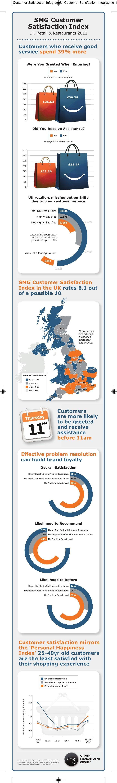 Customer Satisfaction Infographic_Customer Satisfaction Infographic 1                     SMG Customer                    ...
