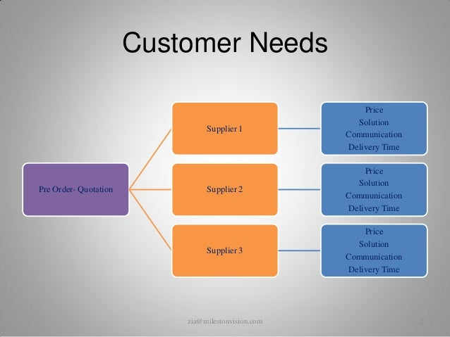 life cycle of a customer Customer life cycle is the depiction of the entire process in which a person is a prospective customer in the beginning of the process and in the end becomes a client or loyal customer this is a methodology used to attract and retain customers to a product, service or organization.