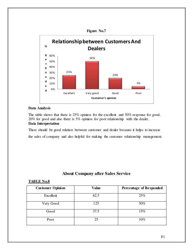 customer satisfaction of maruti Use this tool to calculate the customer satisfaction index (csi) for each of your customers and overall.