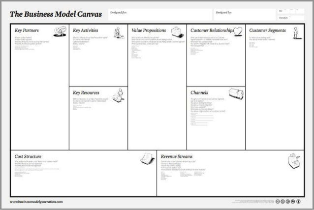 customer based business model Based initiative customer discovery: business model development and testing of hypotheses from business models to business plans 29.