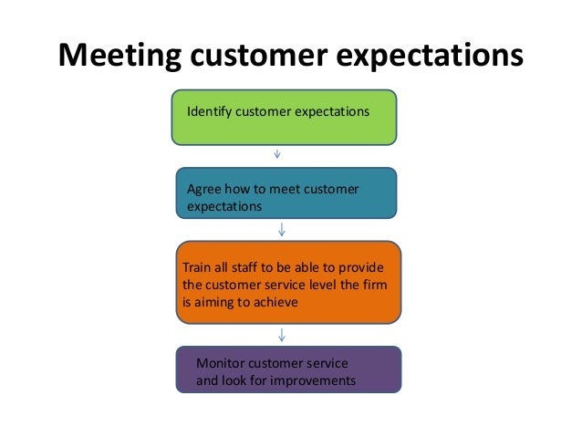 customer expectations of service View notes - chapter 3 customer expectations of service from bus 200090 at university of western sydney chapter 3: customer expectations of service customer expectations beliefs about.
