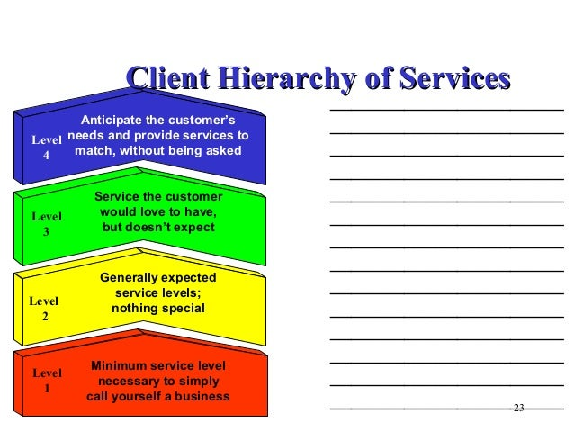 Customer Service The Basics