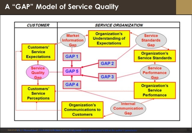 service quality in brunei public sector The service design network will publish a public sector impact report at the service design global conference in october 2016 this report will provide a global.