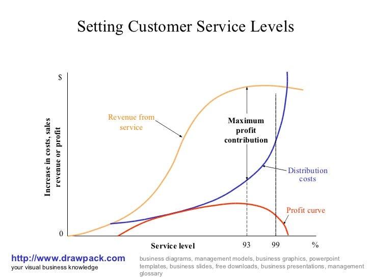 customer service levels business diagram. Black Bedroom Furniture Sets. Home Design Ideas