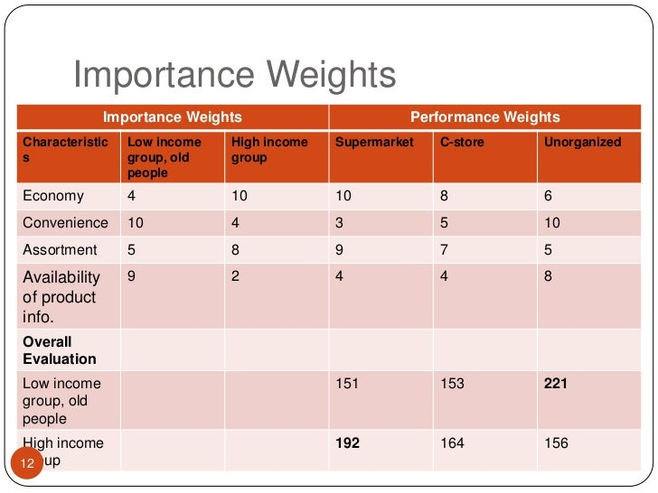 Importance Weights<br />12<br />