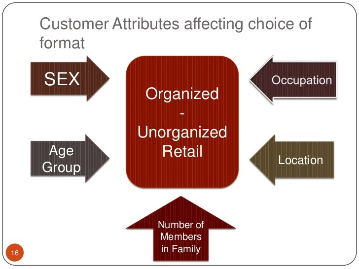 Customer Attributes affecting choice of format<br />SEX<br />Occupation<br />Organized <br />-<br />Unorganized Retail<br ...