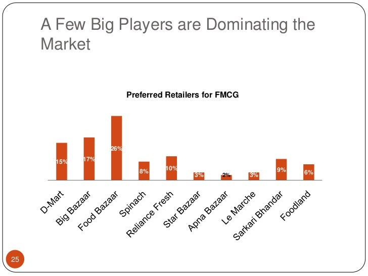 A Few Big Players are Dominating the Market<br />25<br />