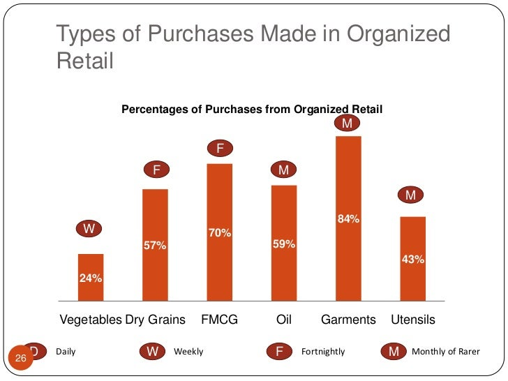 Types of Purchases Made in Organized Retail<br />M<br />F<br />F<br />M<br />M<br />W<br />M<br />W<br />F<br />D<br />Dai...
