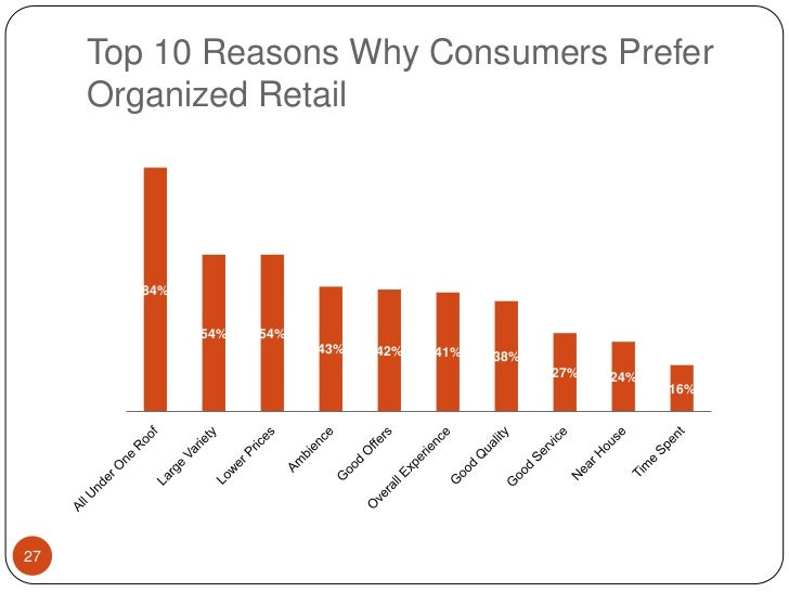 Top 10 Reasons Why Consumers Prefer Organized Retail<br />27<br />